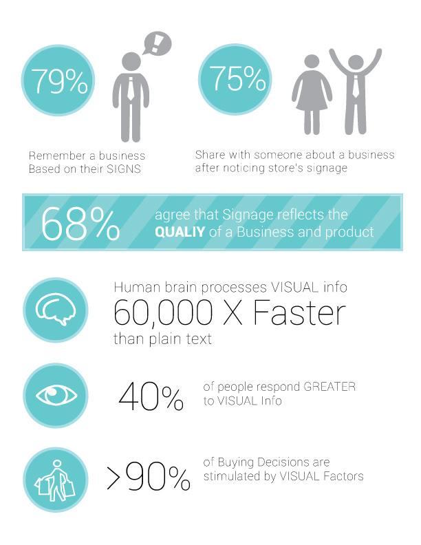 infographics on signage use