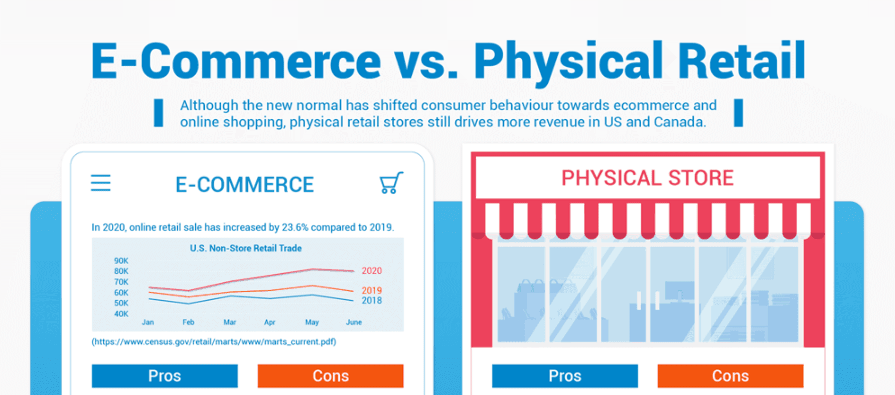 Ecommerce and retail pros and cons